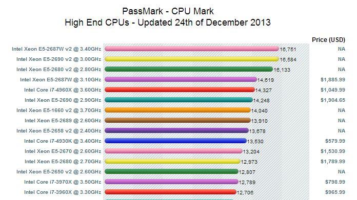 benchmark-puissance-processeur